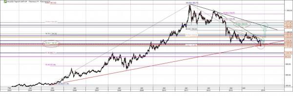 Gold Chart Analyse langfristig