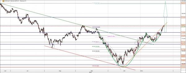 VW Aktie Chart mit Trends und Gaps