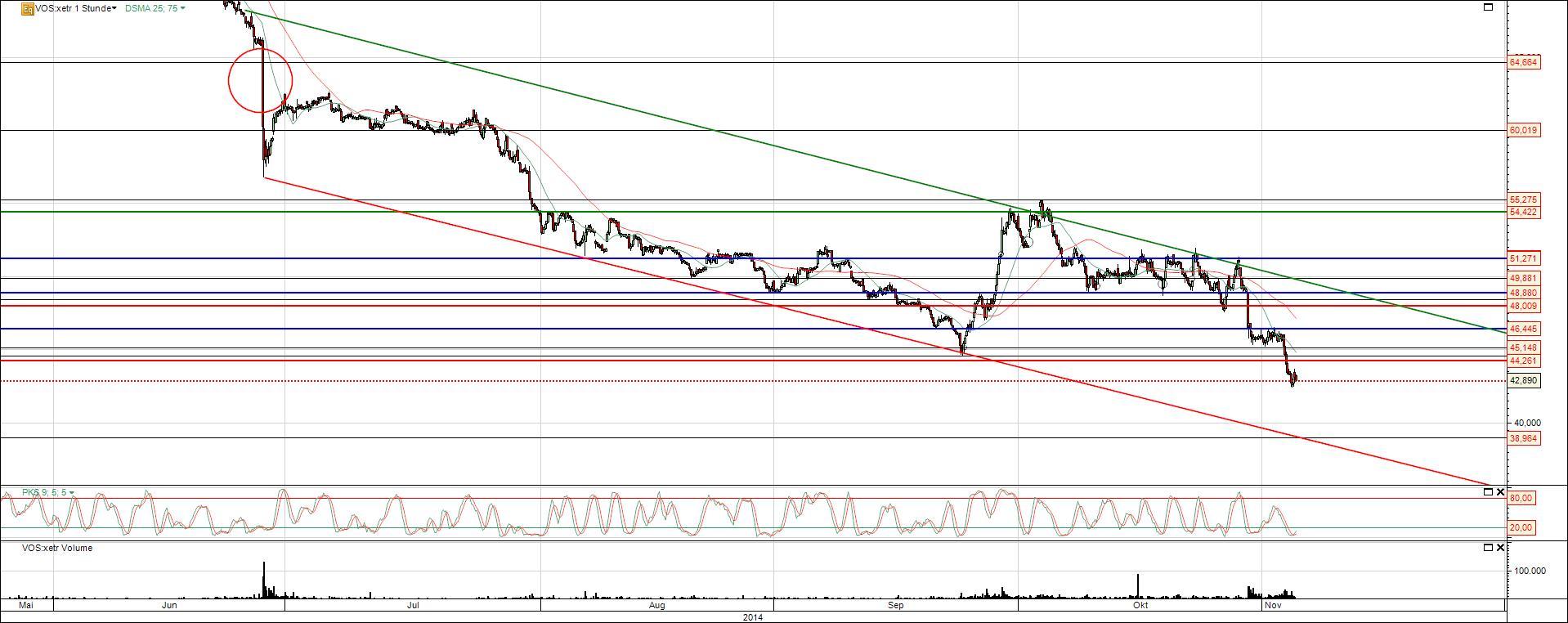 Vossloh Aktie Chart mit Trend