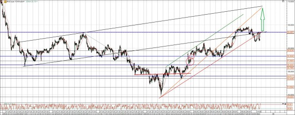 Renault Aktie Chart Analyse am Kreuzwiderstand
