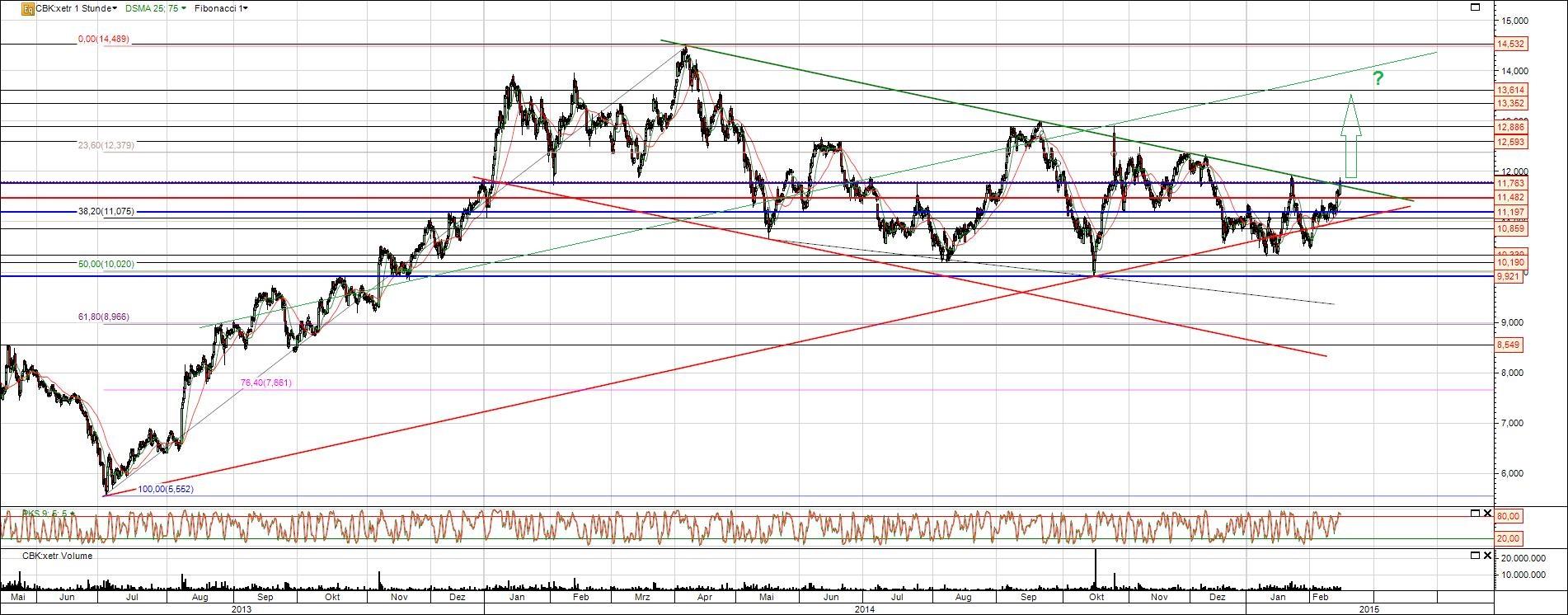 Chart Commerzbank Aktie