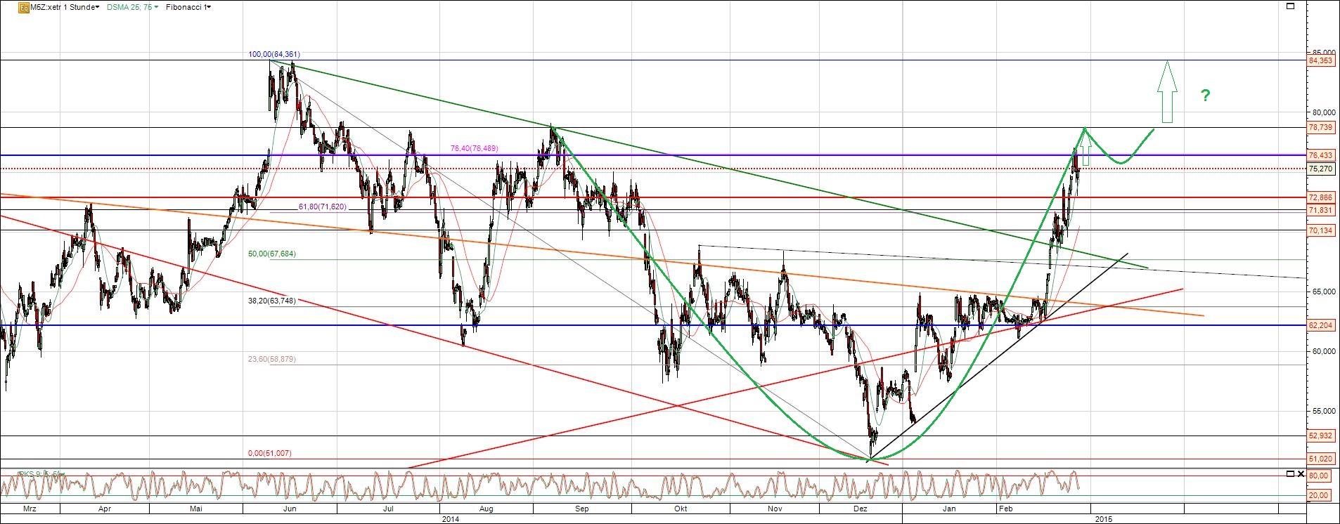 Chart Manz Aktie Trendwechsel