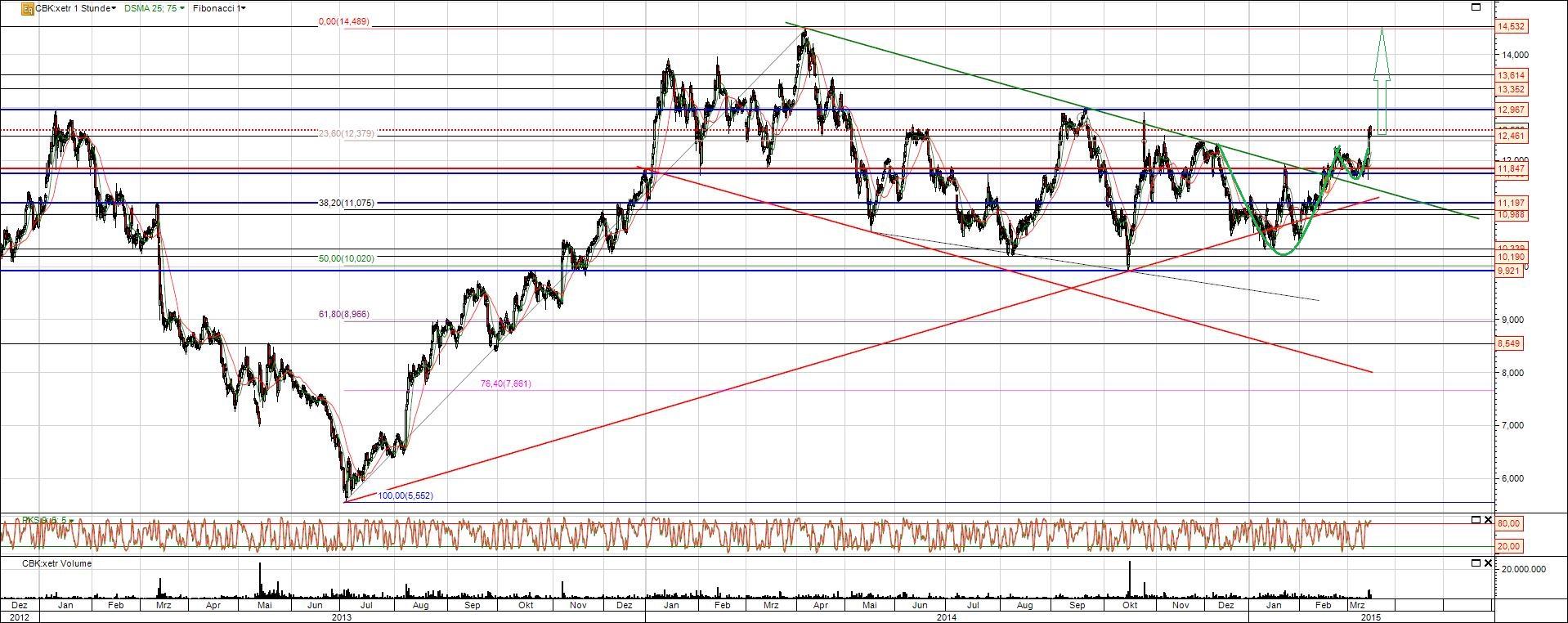 Commerzbank Chart mittelfristige Analyse