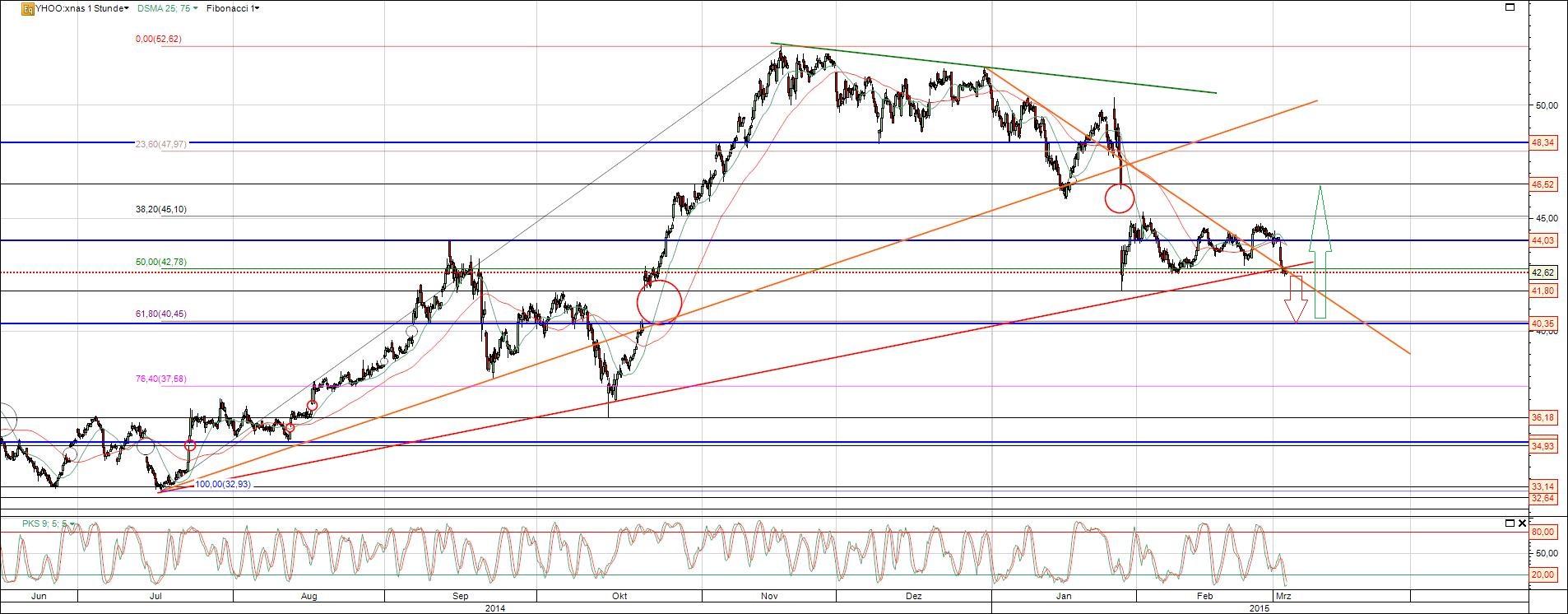 Yahoo Aktie Chart mit Gaps und kursziel