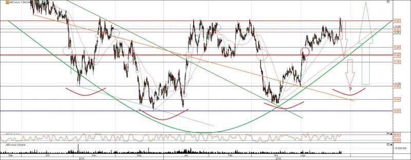 Mögliche Bodenbildung bei der Barrick Gold Aktie