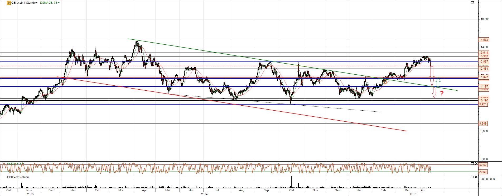 Commerzbank Aktien Chart 15 Monate