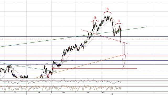 Deutsche Bank Aktie Chart mit Top