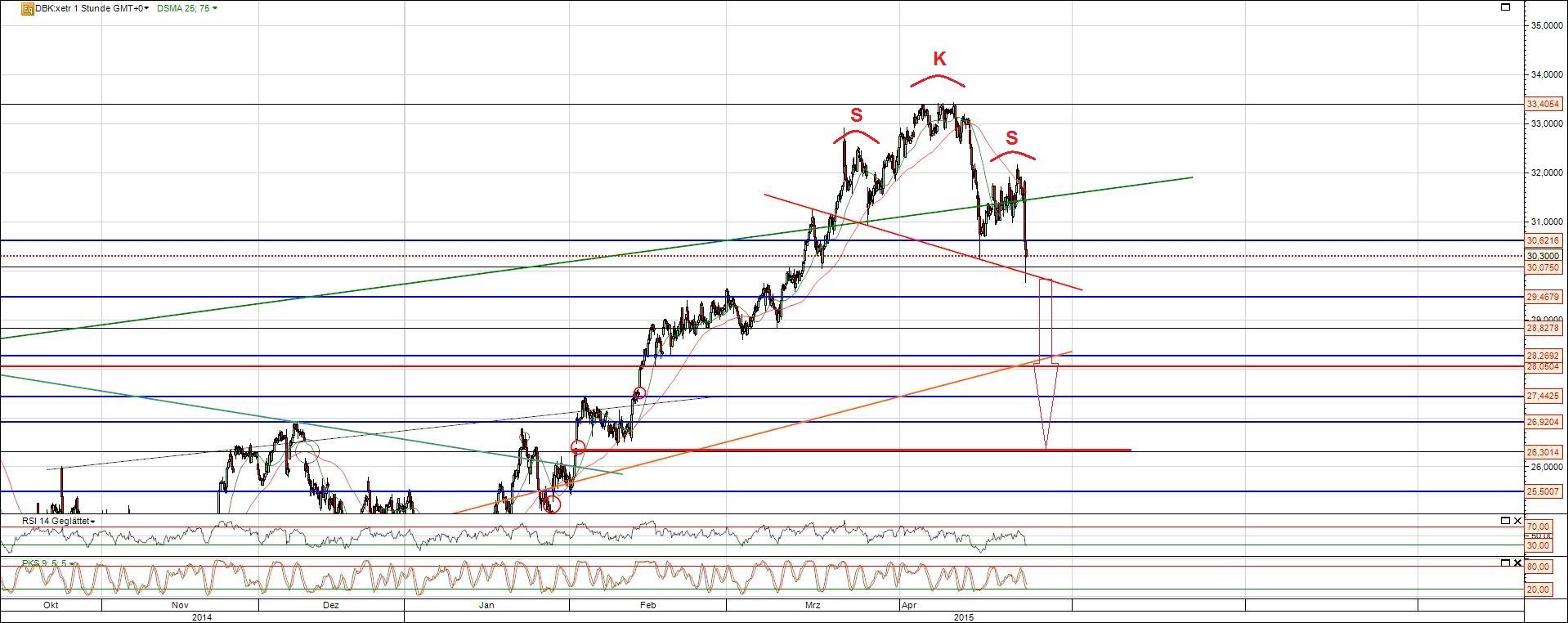 Deutsche Bank Aktie vor dem Absturz?
