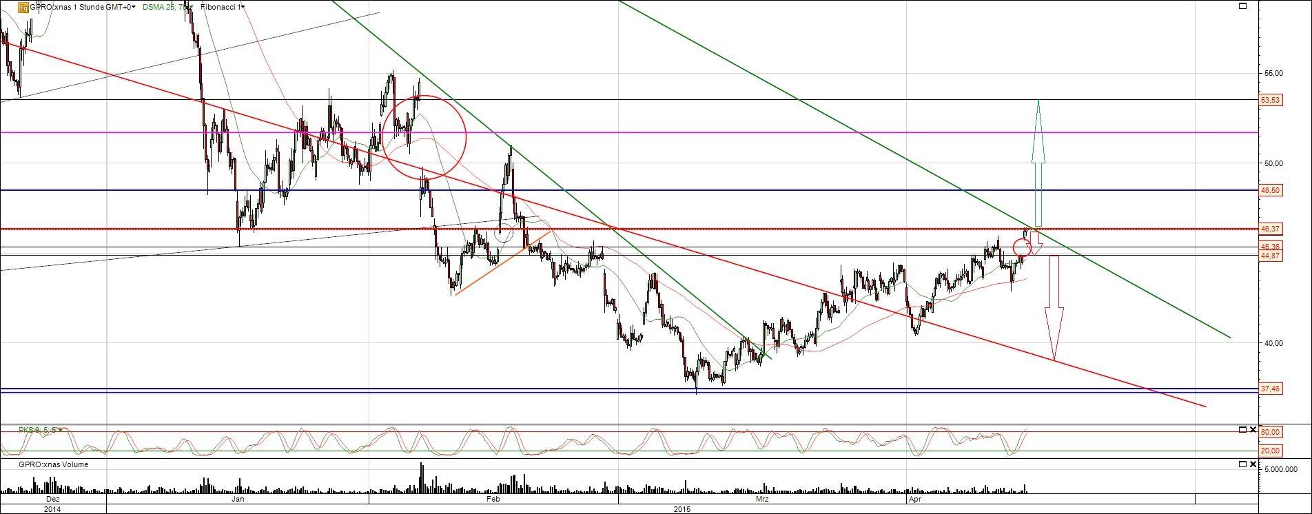 GoPro Aktie Chart Analyse