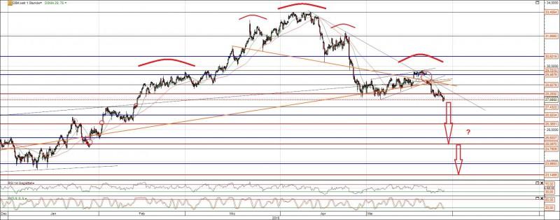 Deutsche Bank Aktie vor erneutem Rücksetzer
