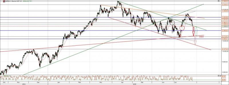 DAX Chart 12 Monate