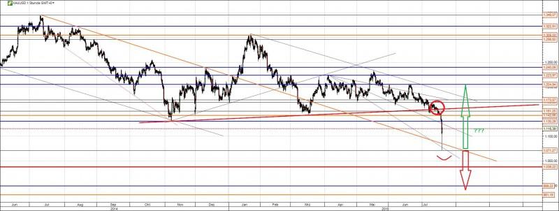 Goldpreis Chart kurzfristig