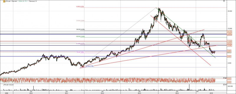 LPKF Laser Chart