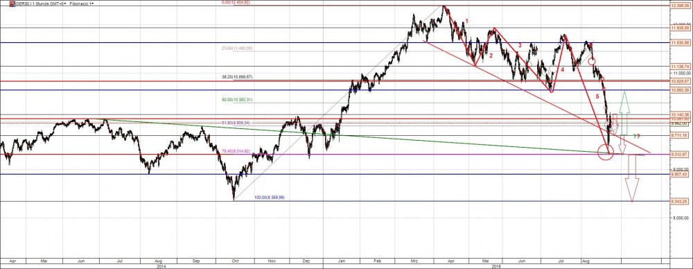 Dax Chart nach Elliot Wellen Theorie