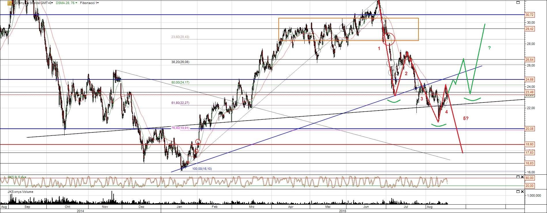 Jinko Solar Aktie Chart Analyse