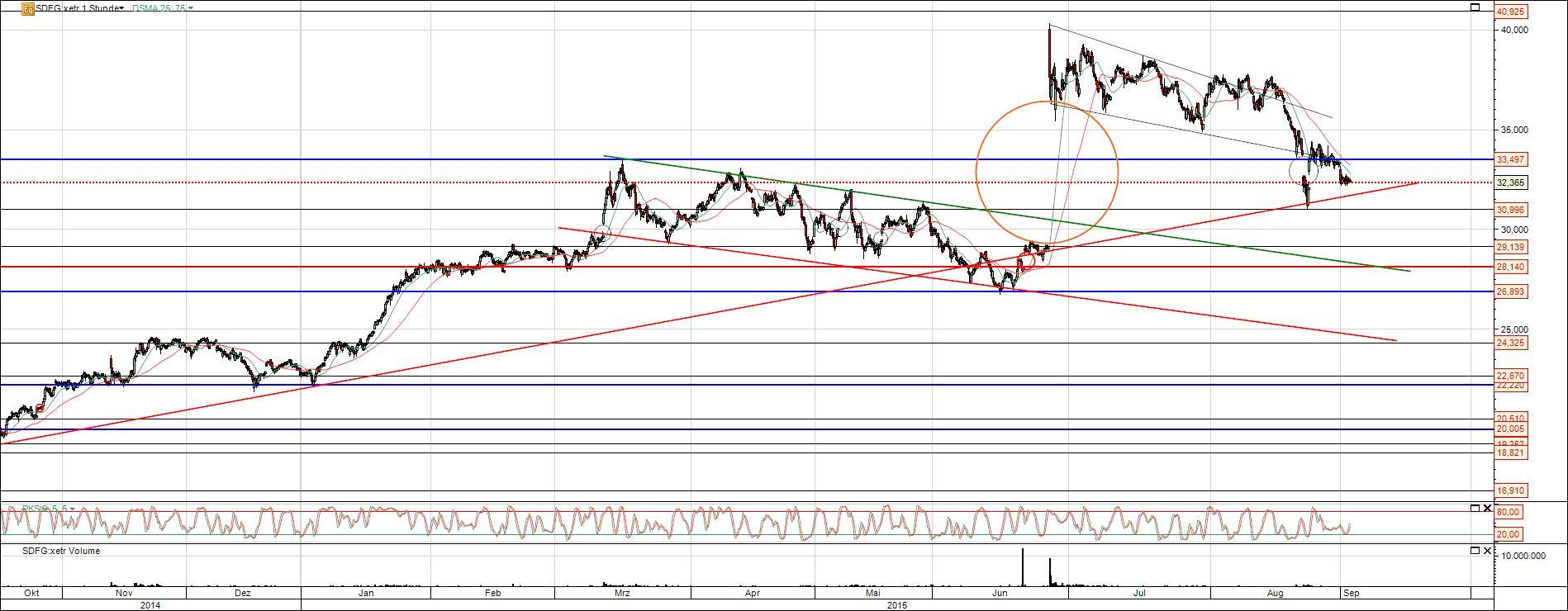 K+S Aktie vor Gap Close