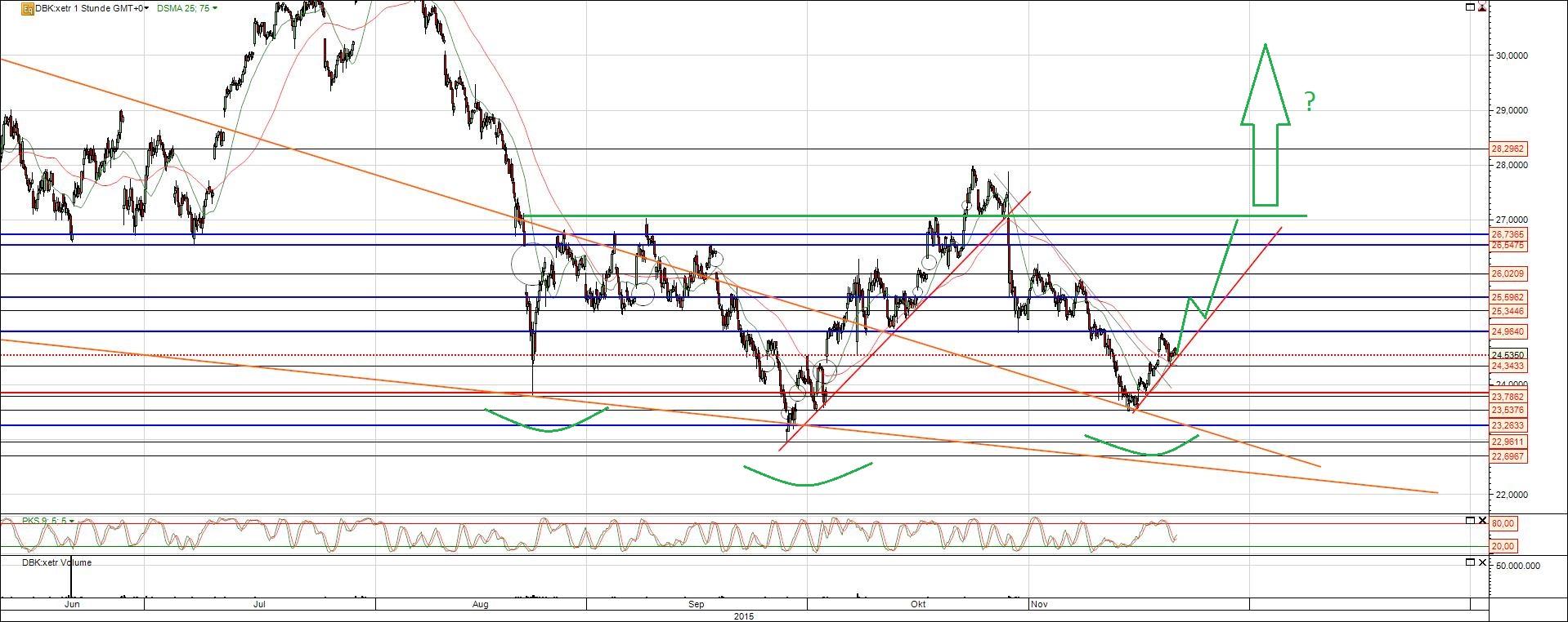 Deutsche Bank Aktie vor der Trendwende?