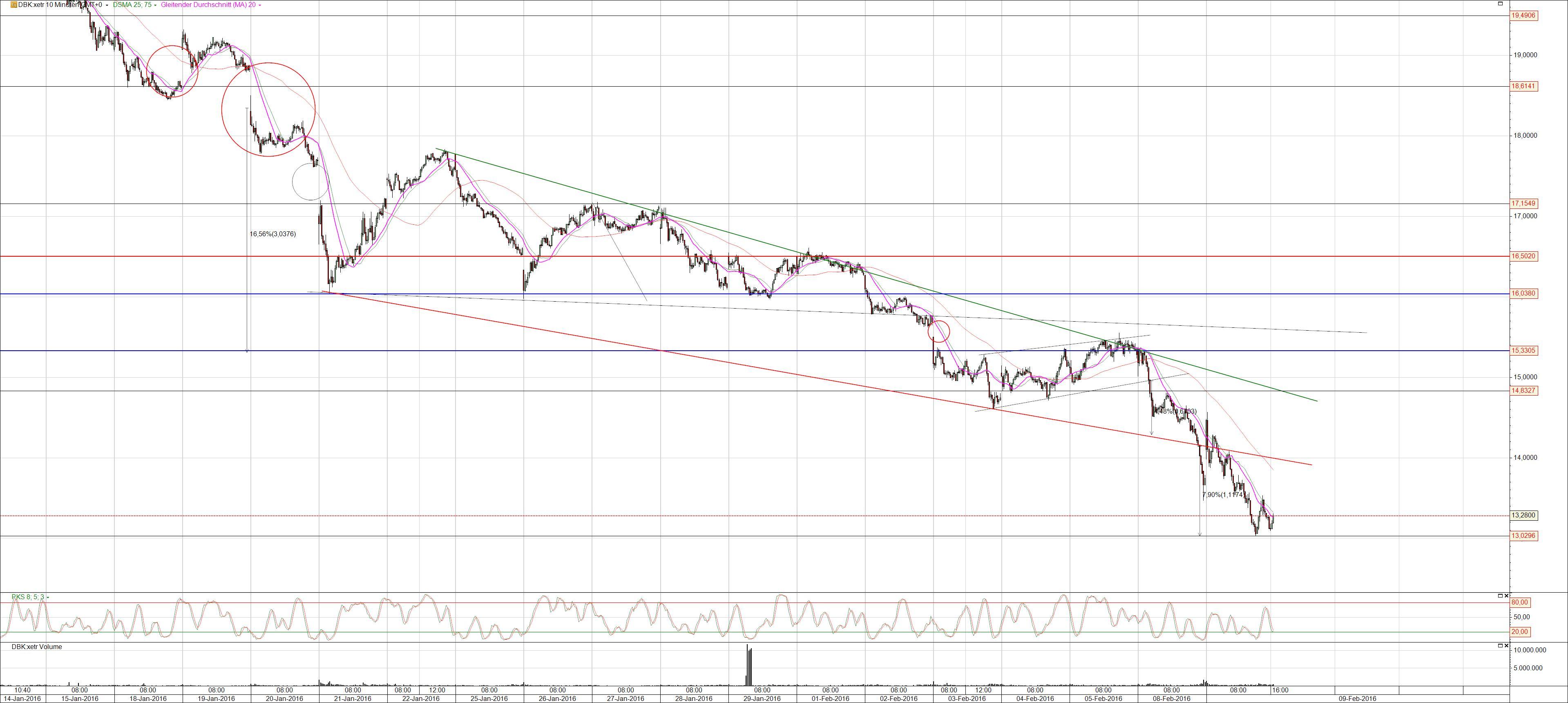 Deutsche Bank Aktie auf Allzeittief
