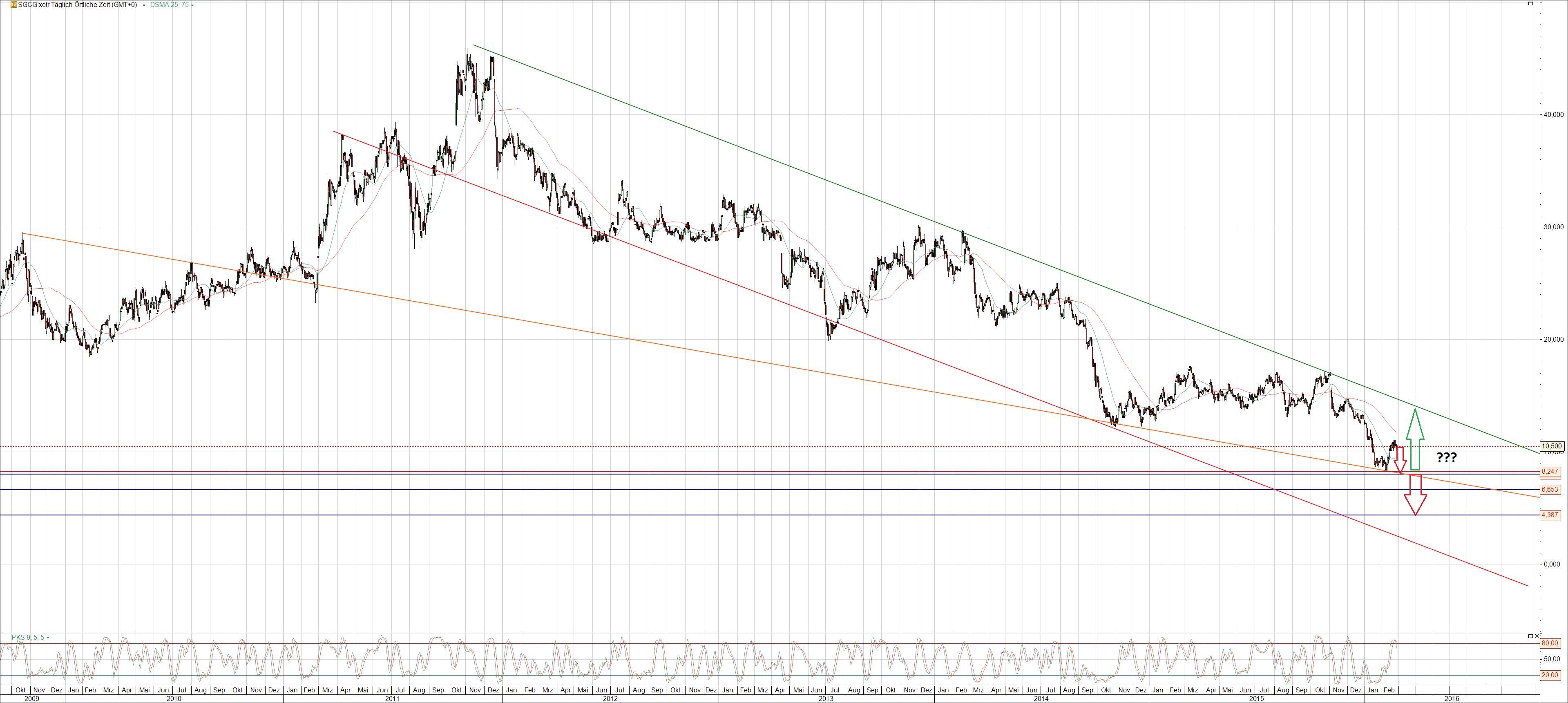 SGL Carbon Aktie Chart mit Trendlinien
