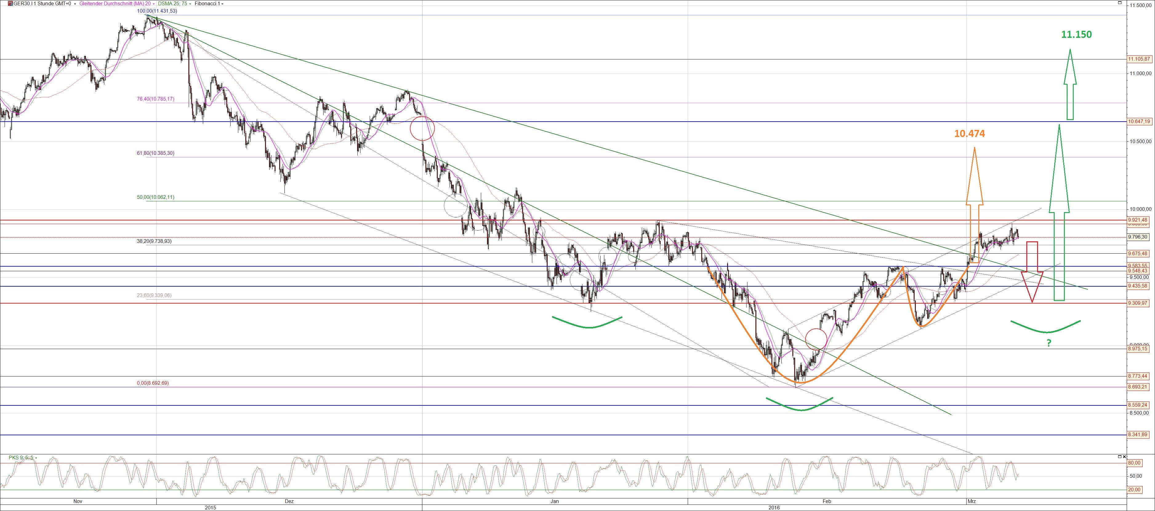 Dax Chart Analyse kurzfristig
