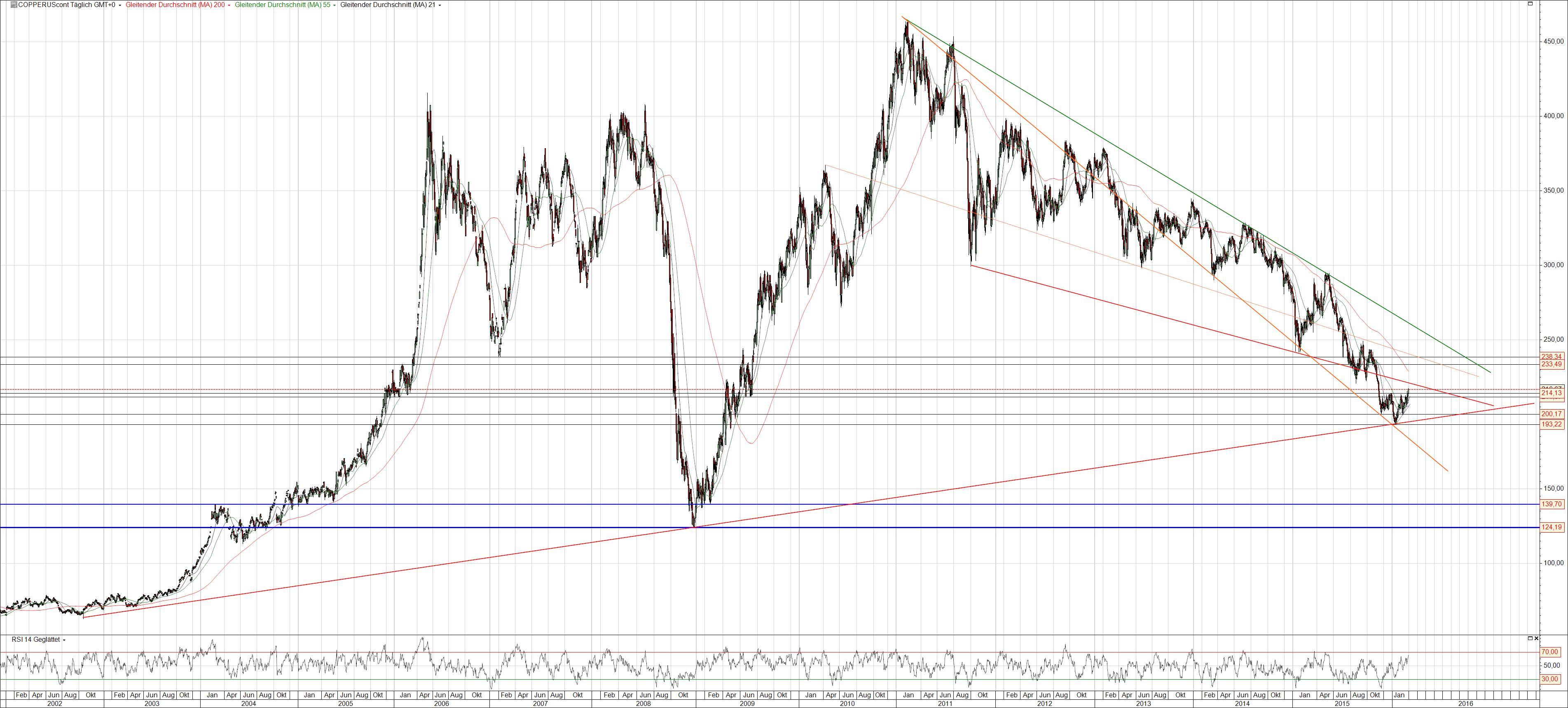 Kupfer Preisentwicklung langfristig