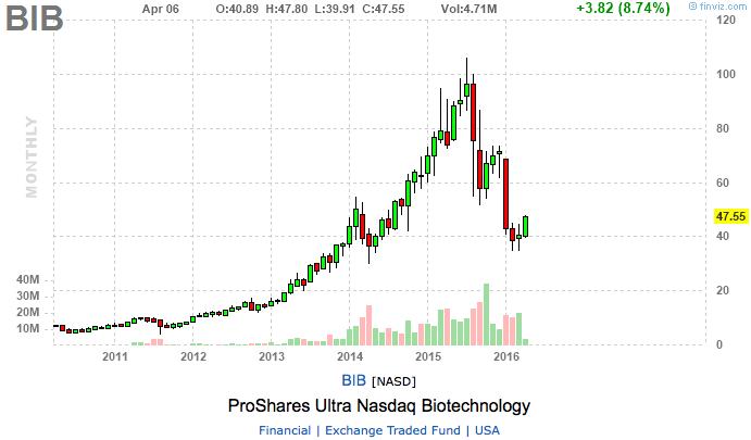 Biotech ETFs langfristig
