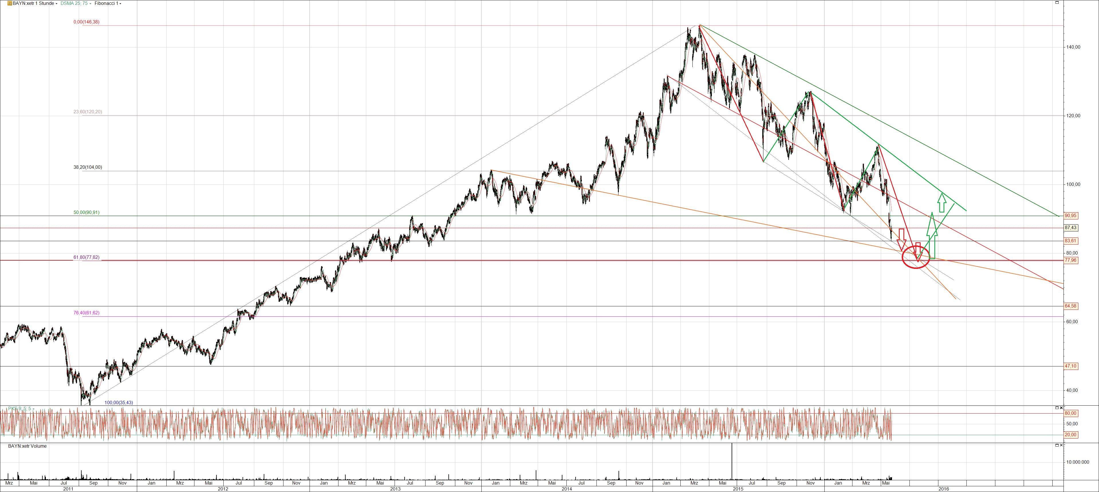 Bayer Aktie Chart Analyse