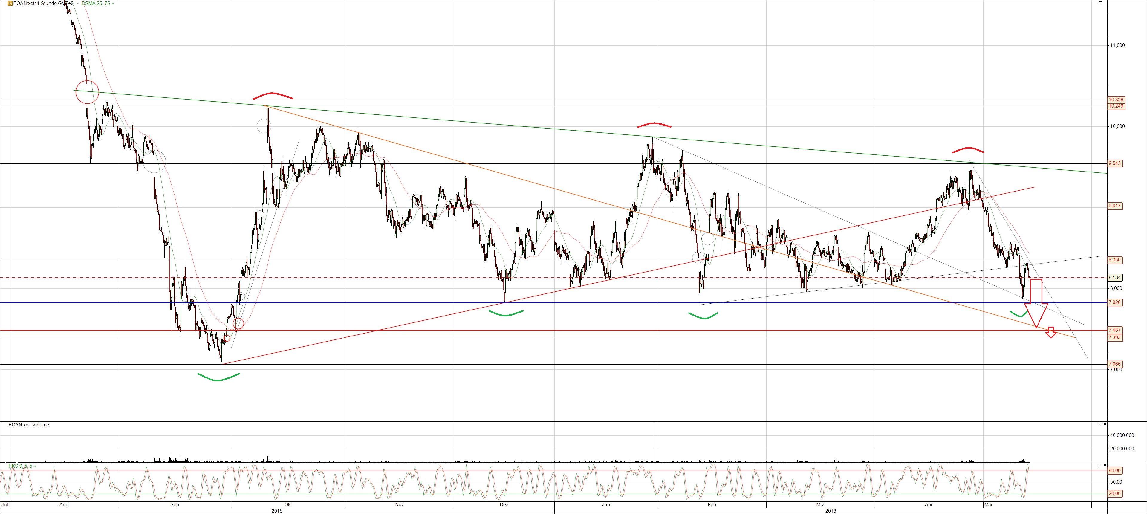 EON Chart Analyse mittelfristig