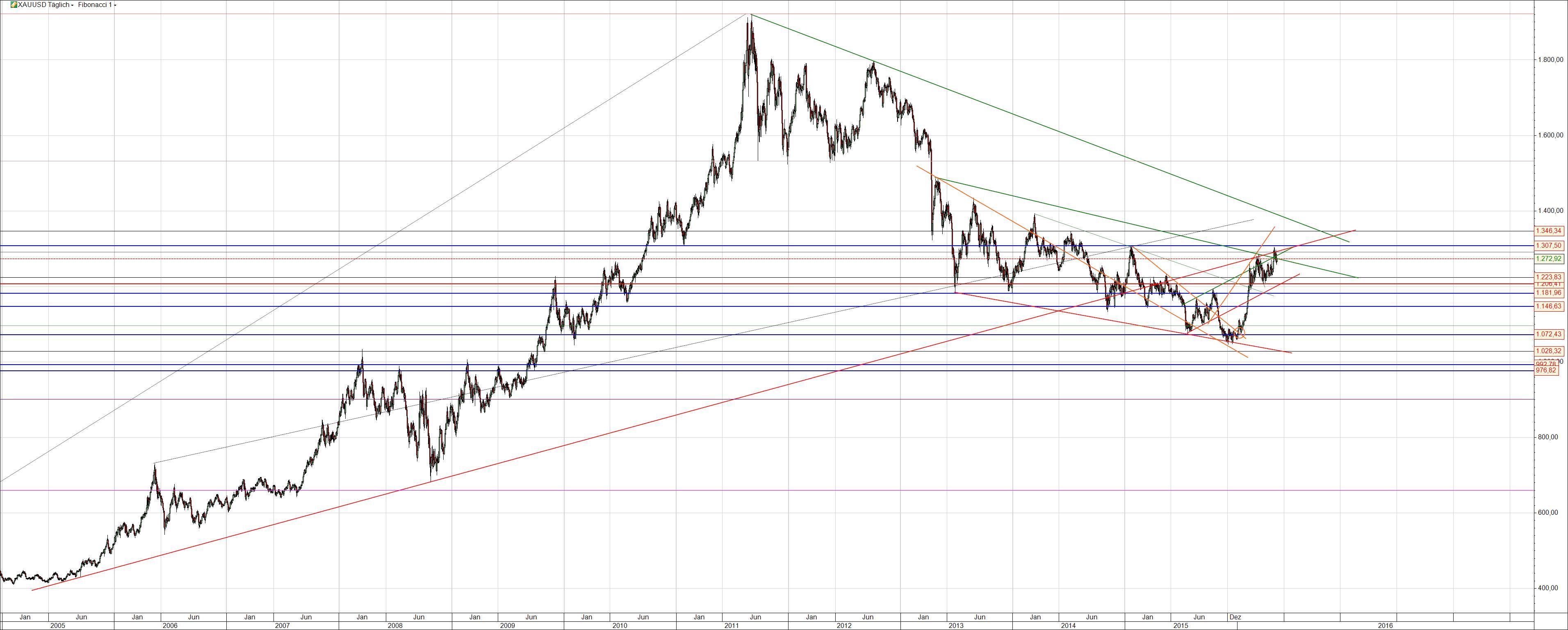 Gold Chart langfristig
