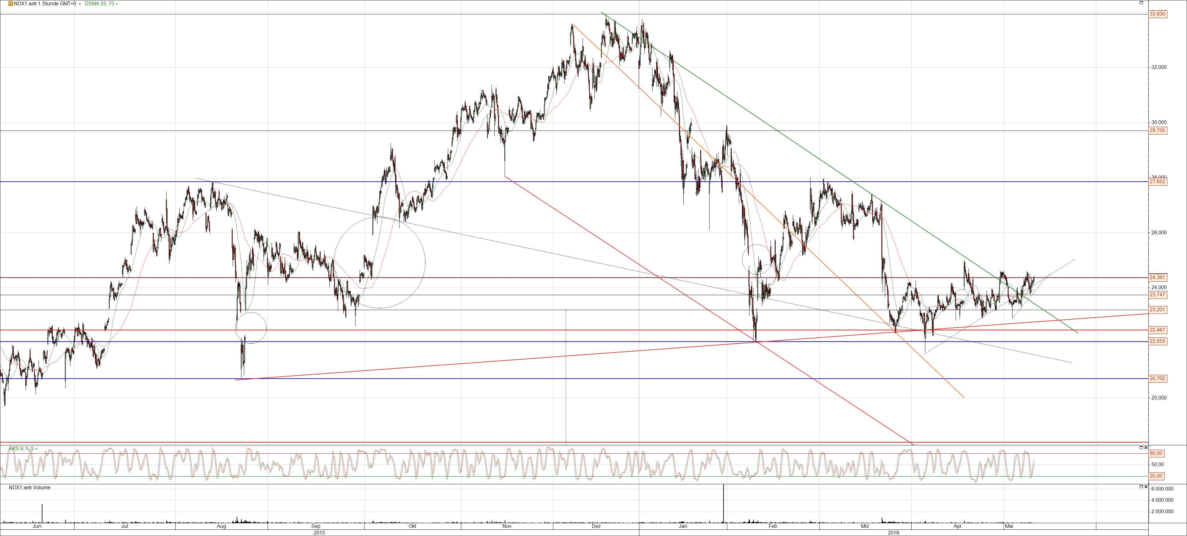 Nordex Aktie mit Bruch des Abwärtstrends