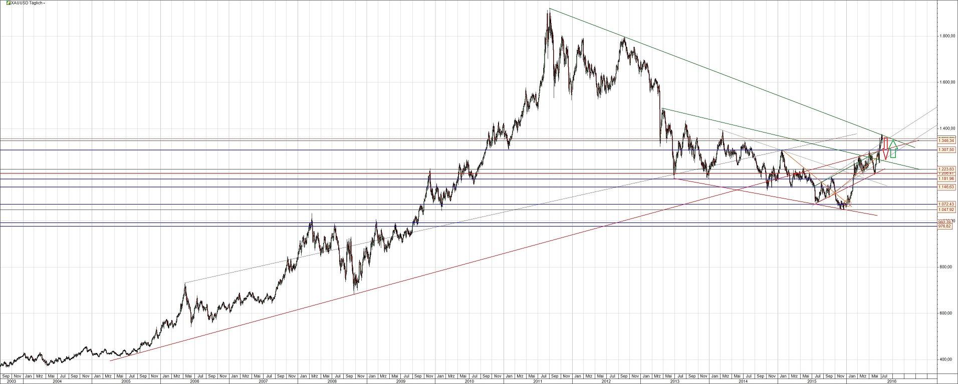 Goldpreis-Entwicklung langfristig