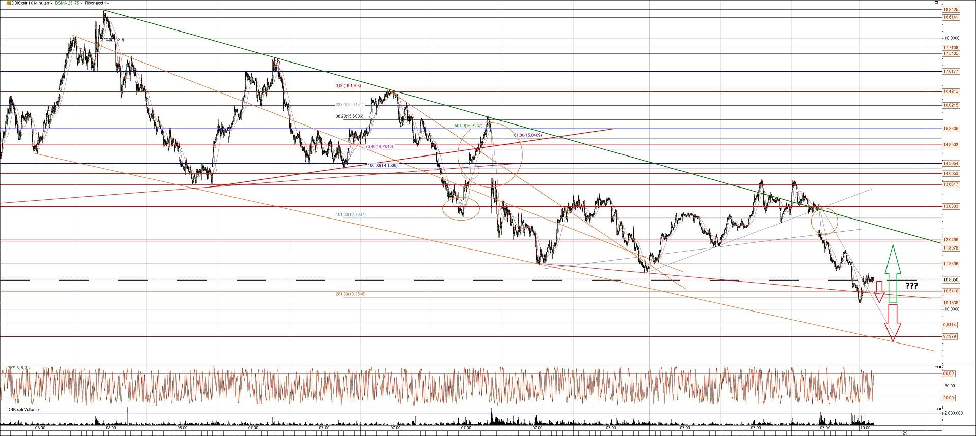 Deutsche Bank Aktie Chart mit Trend