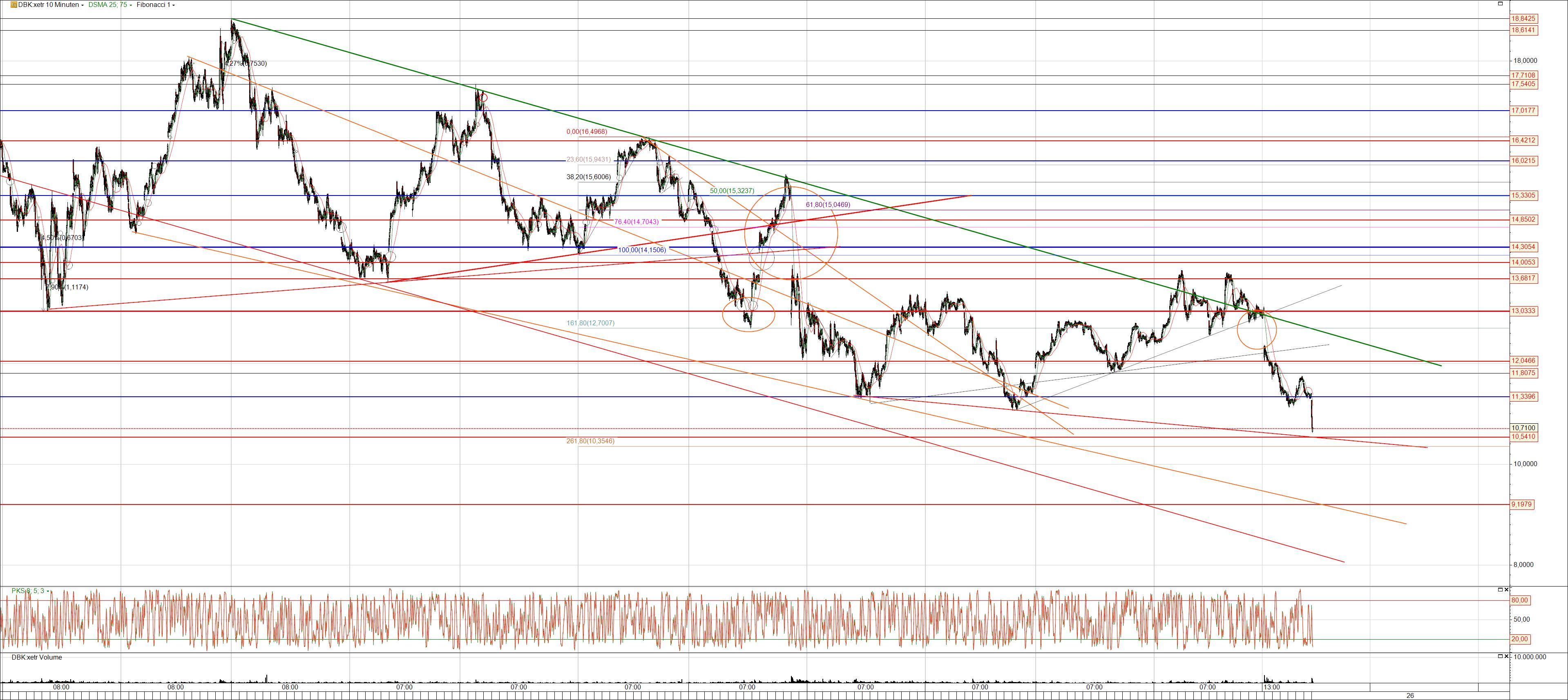 Deutsche Bank Aktie im Abwärtssog