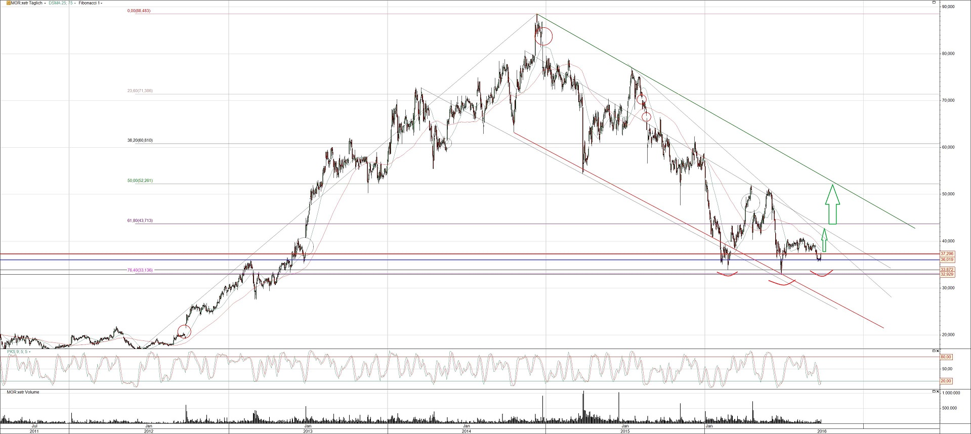 Morphosys Aktie Chart Analyse
