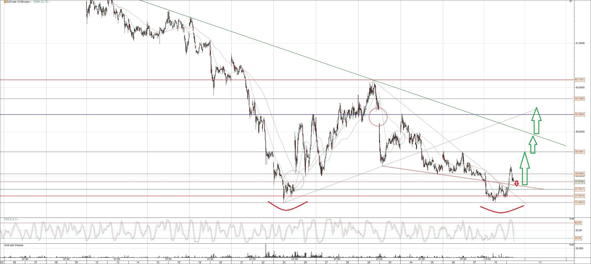 Ströer Aktienchart Analyse