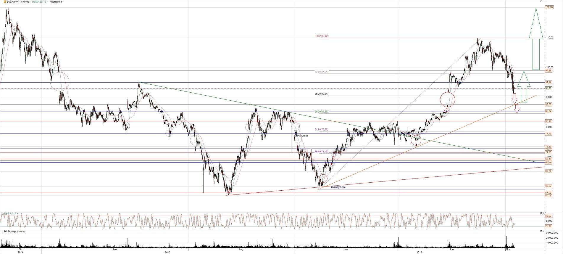 Alibaba Aktie Chart Analyse