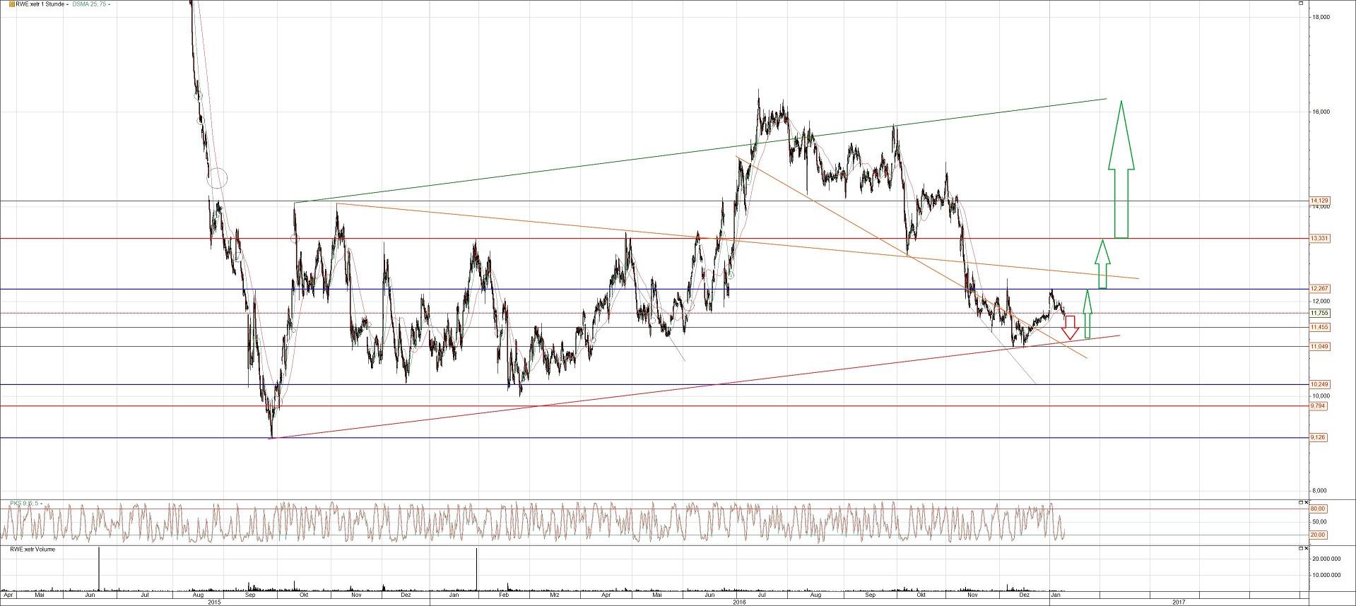 RWE Aktienchart