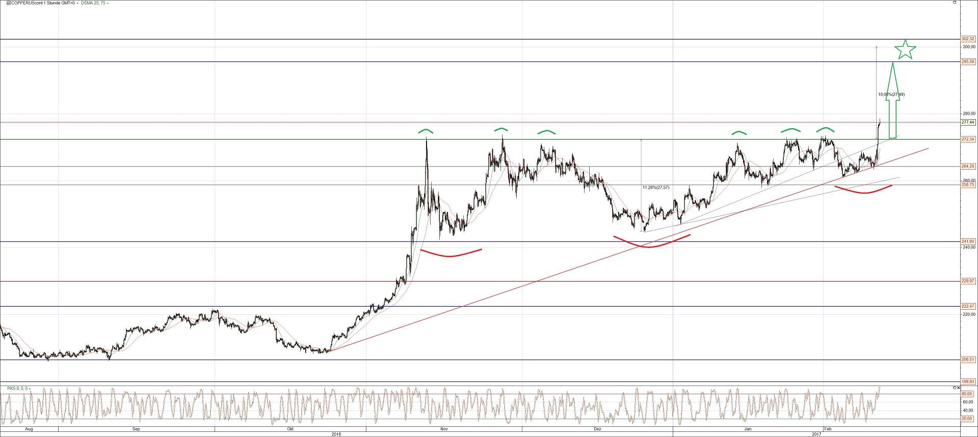 Kupfer Preis Future Chart