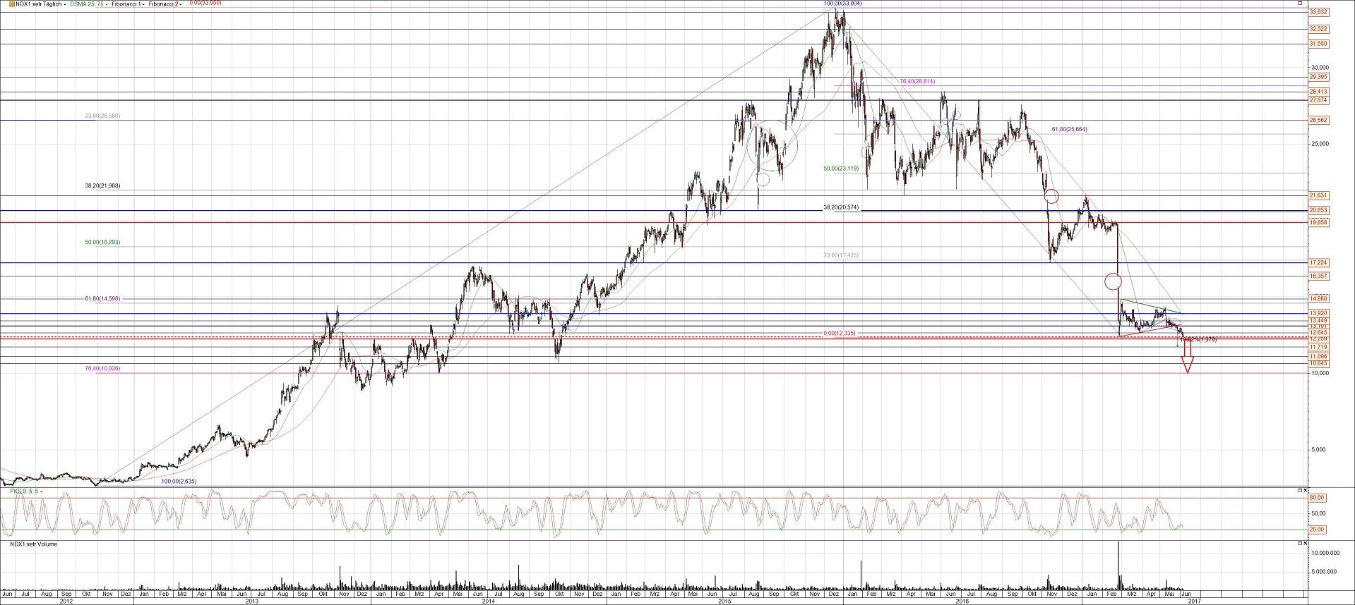 Nordex Aktie Chart Analyse