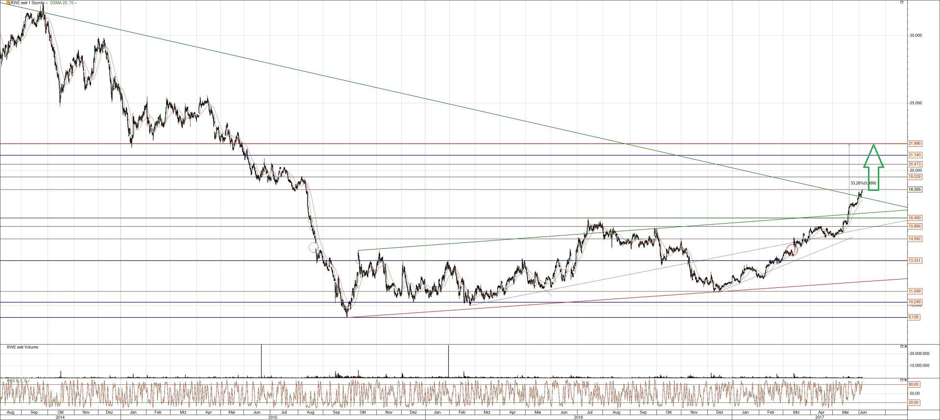 RWE Aktie Chart Analyse