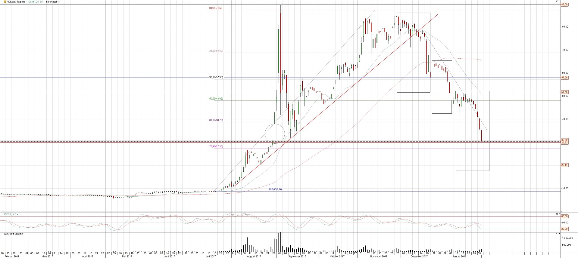 Bitcoin Group Chart Analyse